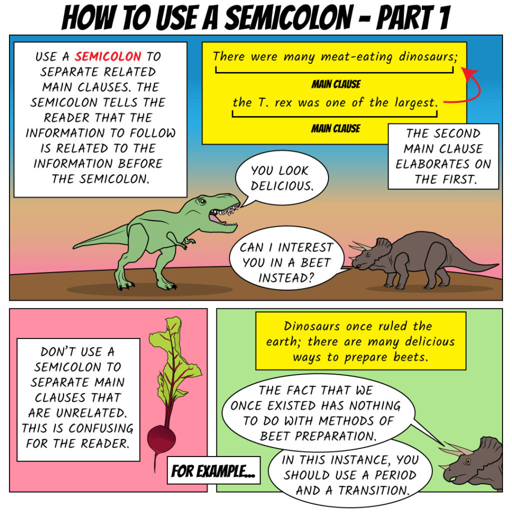 """How to use a semicolon-part 1 Use a semicolon to separate related main clauses. The semicolon tells the reader that the information to follow is related to the information before the semicolon. For example: """"There were many meat-eating dinosaurs; [semicolon] the T-rex was one of the largest."""" The second main clause elaborates on the first. Don't use a semicolon to separate related main clauses that are unrelated. This is confusing for the reader. For example: """"Dinosaurs once ruled the earth; [semicolon] there are many delicious ways to prepare beets."""""""